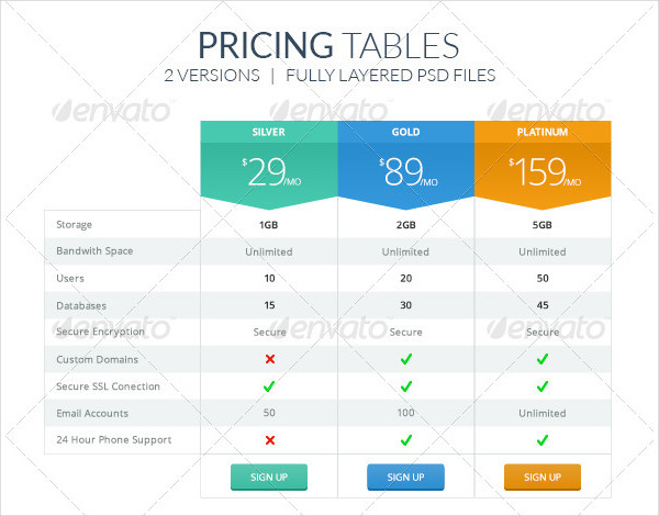 Fully Layered Pricing Tables