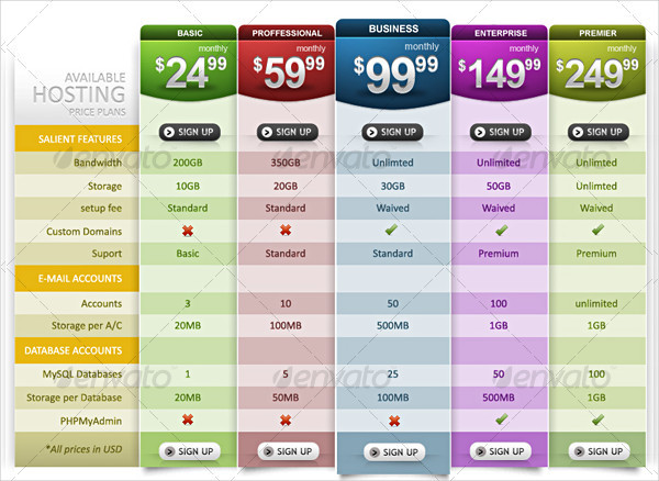 Smart Pricing Tables